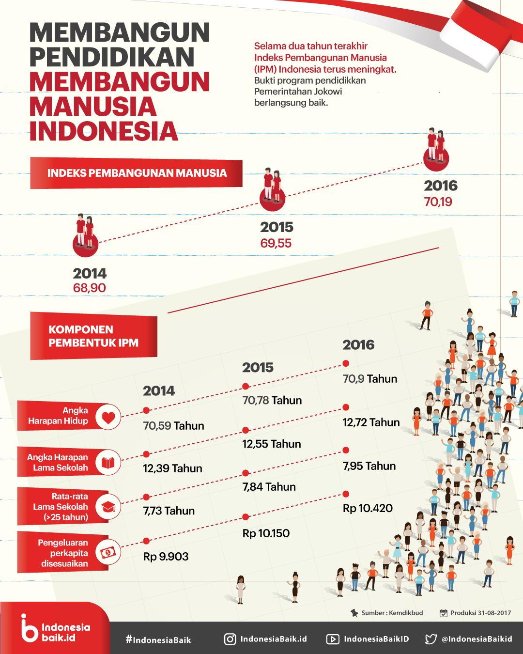 Membangun Pendidikan Indonesia