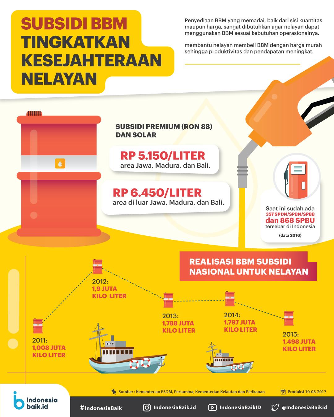 Subsidi BBM Untuk Nelayan