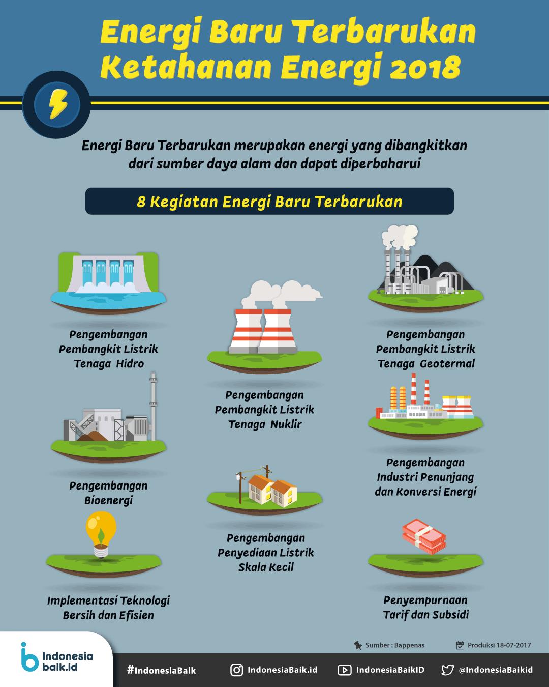 Energi Terbarukan, Prioritas 2018