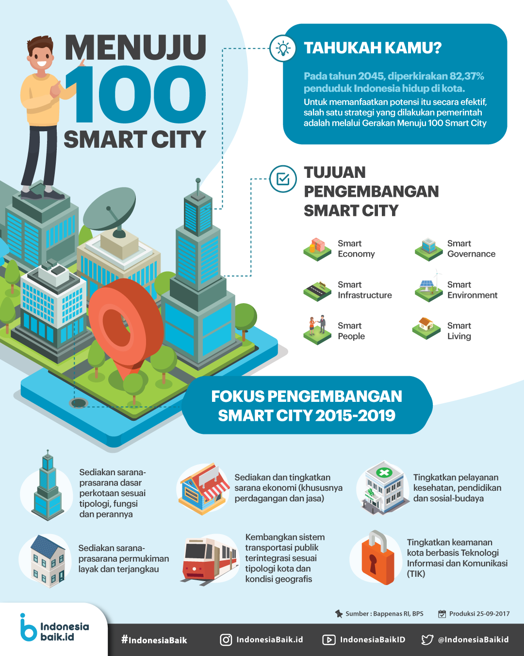Menuju 100 Smart City