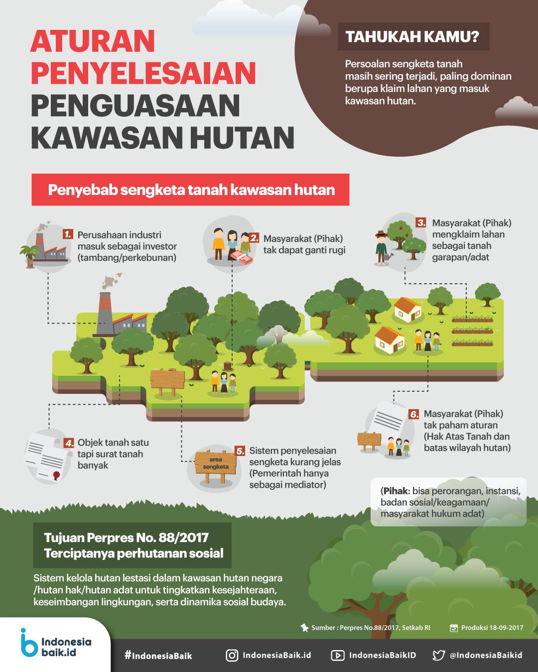 Aturan Penyelesaian Penguasaan Kawasan Hutan