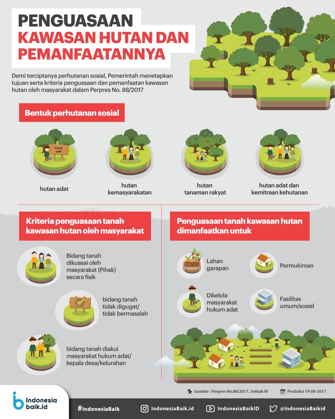 Penguasaan Kawasan Hutan dan Pemanfaatannya